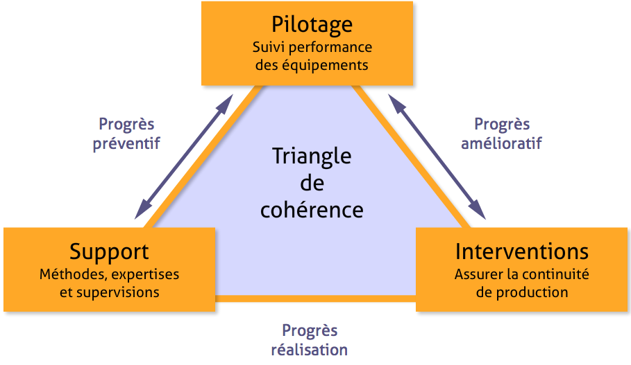 figure-triangle-de-coherence