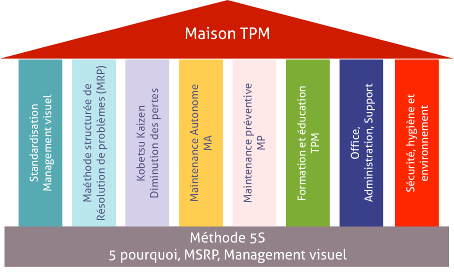 TPM-maintenance-autonome